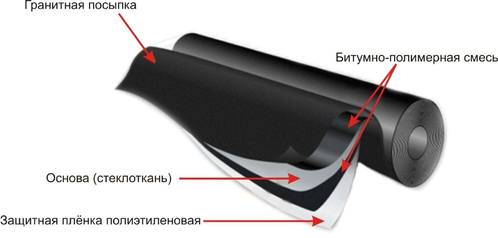 стеклорубероид